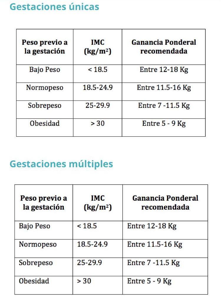 tabla de control de peso en el embarazo